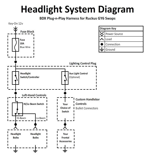 BDX Harness For Ruckus Frontal Lighting System Datasheet